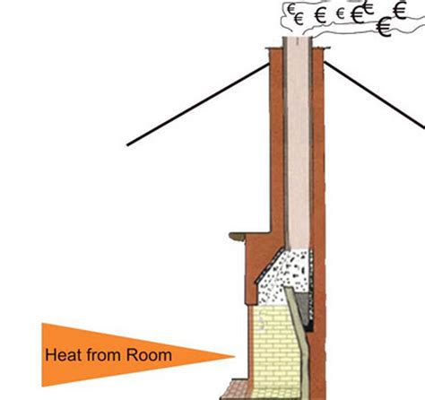 Fireplace Heat Loss by Sustainable Energy Author Ireland Seai Tackling Chimney