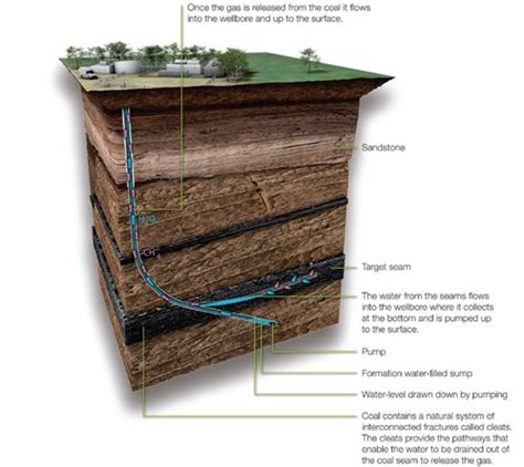 Coal Bed Methane 28 Images Coal Coal Bed Methane And Underground Coal
