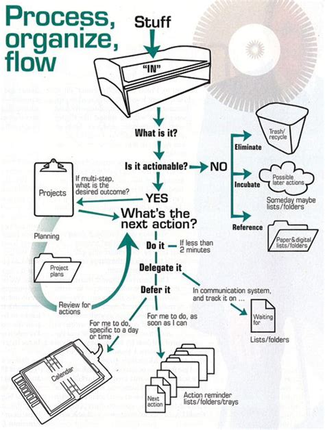 getting things done workflow diagram pdf getting things done project management