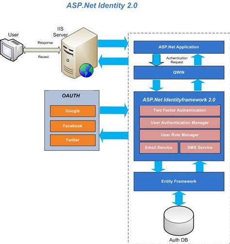 magazine management website an asp net mvc 4 sle asp net identity identity 起手式 余小章 大內殿堂 點部落