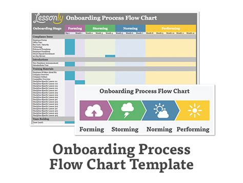 onboarding process template onboarding process flow chart car interior design