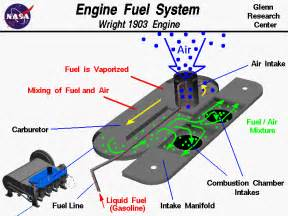 Fuel System Engine Fuel System
