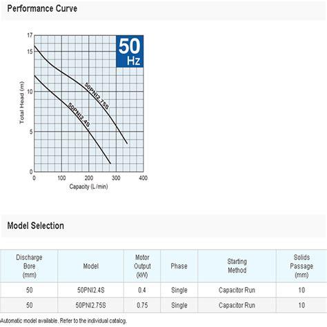 Termometer Celup harga jual tsurumi 50pni 2 4s pompa celup air otomatis