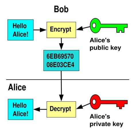 public key encryption dns and data security petervaldivia