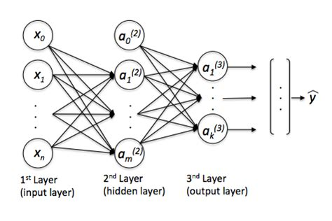 pattern classification using multilayer perceptron multilayerperceptron mlxtend