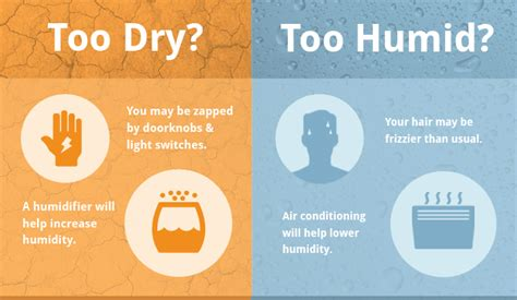 comfortable humidity levels in home in home humidity levels the key to home comfort savings