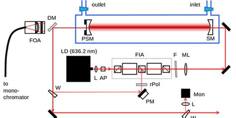 what is gas diode cavity enhanced raman spectroscopy of gas with optical feedback cw diode lasers