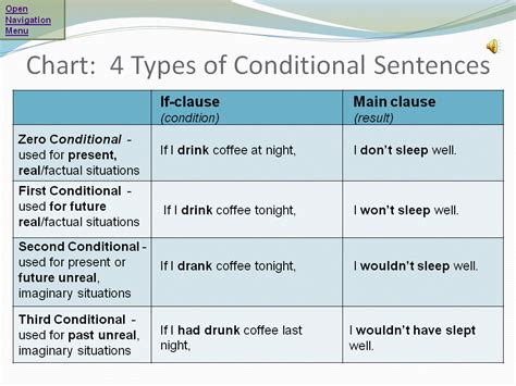 pattern of conditional sentence type 3 click on if conditional sentences