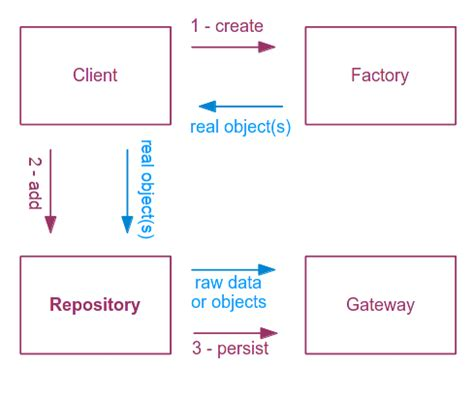 repository pattern factory the repository design pattern