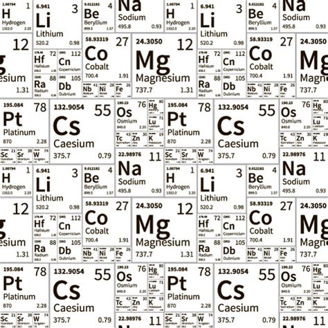 pattern formation by interacting chemical fronts periodic table everything labeled 187 designtube creative