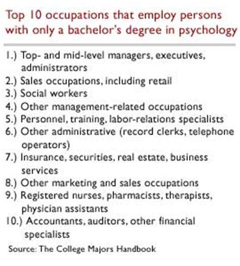 Mba Business Psychology by Grad School Information