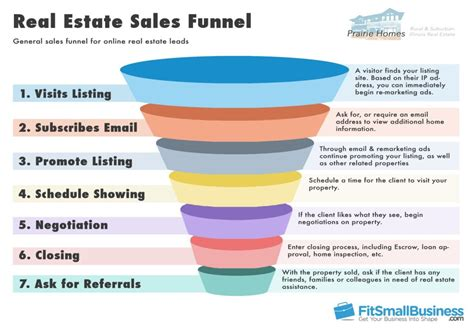 Sales Funnel Templates How To Represent Your Sales Funnel Real Estate Pipeline Template