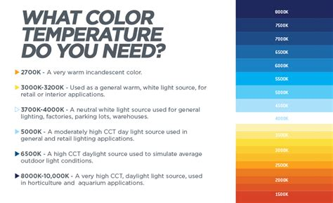 what is color temperature what color is temperature city electric supply