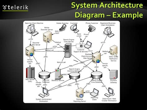 architecture diagram tutorial architectural patterns and software architectures client