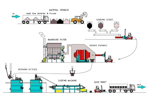 Recycling bj industries lead recycling process