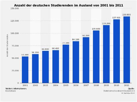Abiturdurchschnitt Lebenslauf Studierendenzahlen In Deutschland 2014 Ein 220 Berblick Uniturm News Uniturm De