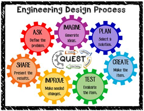 engineering design process   mrfleming science