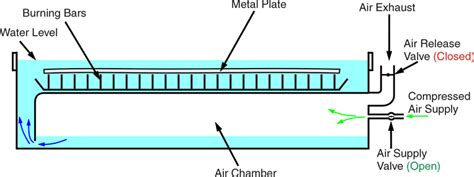 plasma cutter water table plans how does a plasma water table work