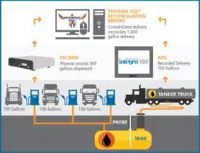 Fuel System Management Sql 174 Fuel Management Software For Advanced Management