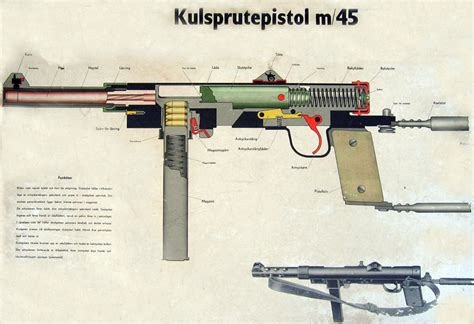 Paku Drum 10mm Ag A the development of the swedish submachine gun kpist m 45b