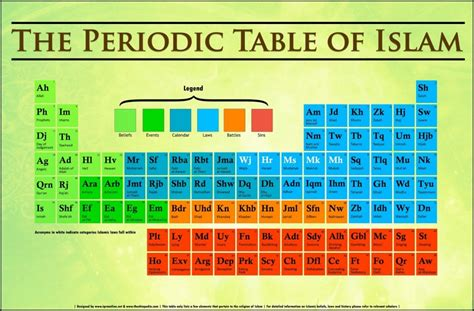 W On The Periodic Table by The Periodic Table Of Islam Visual Ly