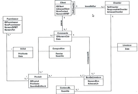 database uml diagram tool postgresql creating relationships between tables that