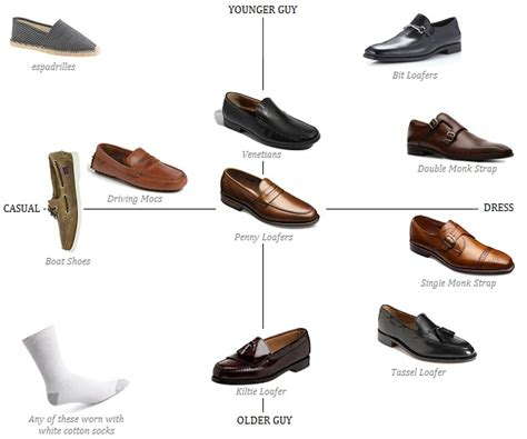 different types of loafers loafer shoe advice needed