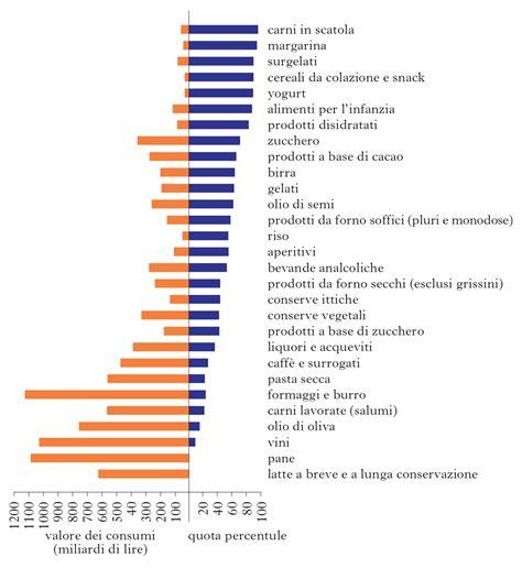 distribuzione alimentare italia i consumi alimentari in italia uno specchio
