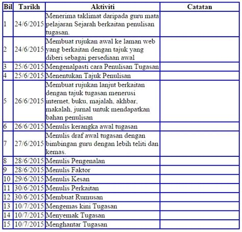 cara membuat latar belakang geografi pt3 2015 contoh jadual kerja sejarah pt3 2015 contoh 37