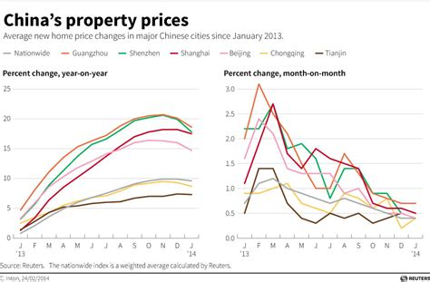 the price of housing in 2014 it s still too damn high is china s red hot housing market finally beginning to