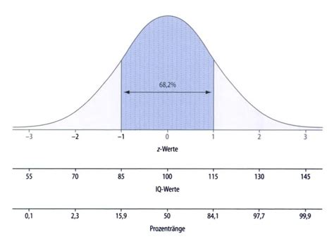 Bell Curve Pictures Bell Curve With Multiple X Axes And Printable Bell Curve