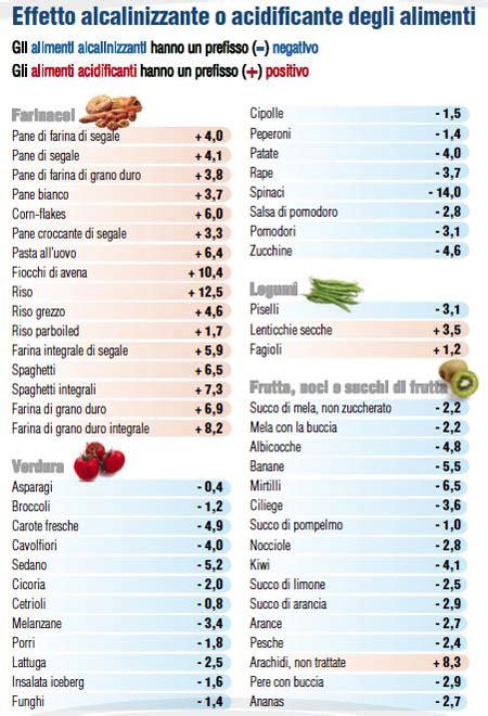 tabella ph alimenti i cibi alcalini e la loro importanza acqua alcalina