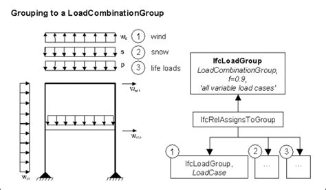 design load definition ifcstructuralloadgroup