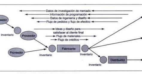 cadena de suministro wiki importancia estrategica de la cadena de suministro