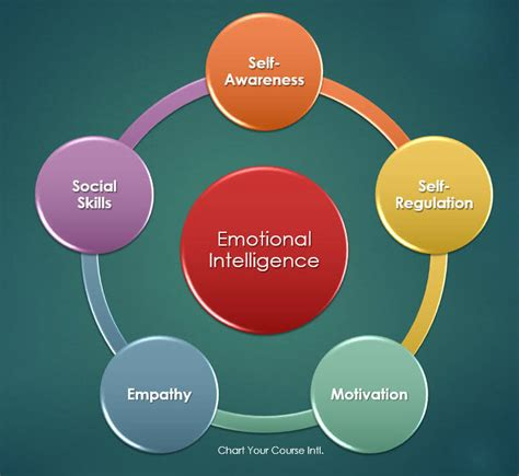 eq test emotional intelligence test emotional quotient assessment