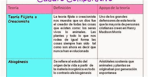 Cuadro Comparativo De Los Diferentes un minuto para la ciencia cuadro comparativo de las