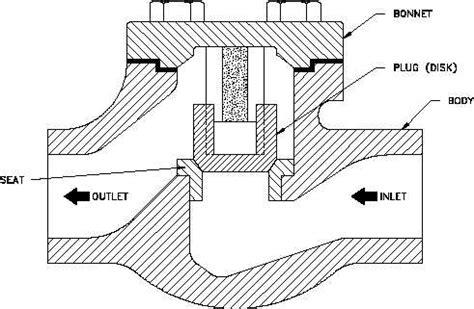 check section lift check valves