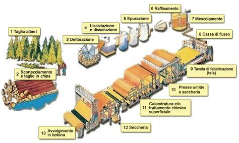 ingegnere alimentare la fabbricazione della carta