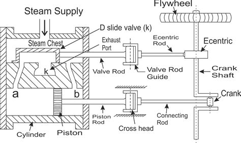 steam engine working diagram motor single cylinder acting horizontal reciprocating steam diagram of a cylinder on
