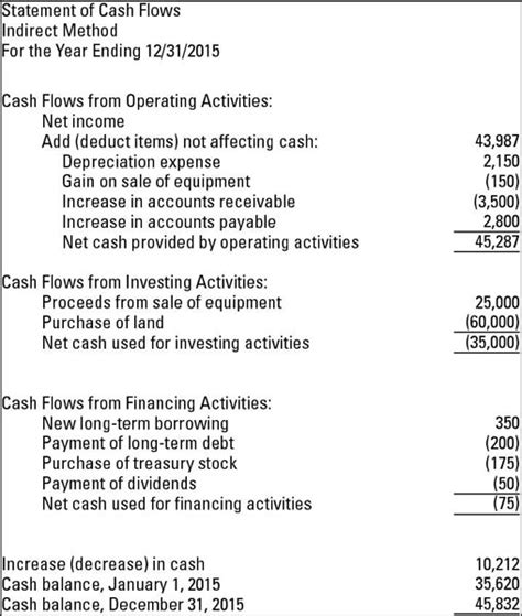cash flow statement format excel indirect method cash flow statements indirect method cash flow statement