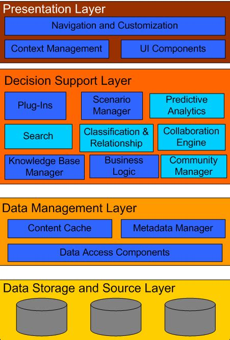 application design layers 301 moved permanently