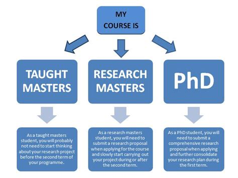 Project Research by Research Project Dissertations Postgrad