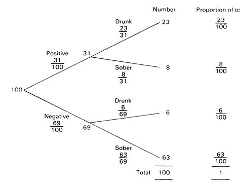statistics tree diagram tree diagram statistics choice image how to guide and