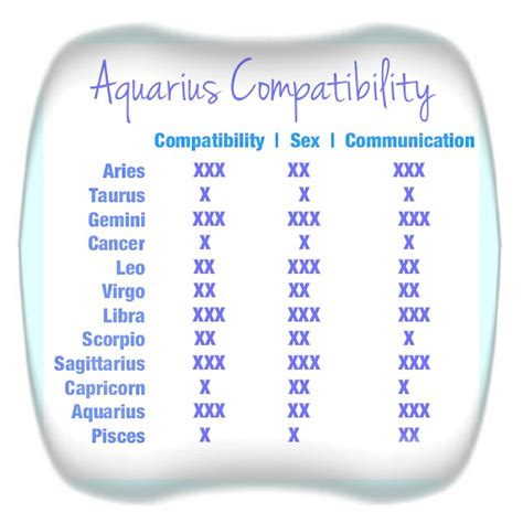 aquarius compatibility chart astrology pinterest