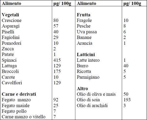 elenco alimenti con vitamina k dieta e alimentazione coumadin gabriele trento nutrizionista