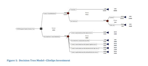 Decision Analytics Jenkins Mba by Don T Just Decide With Your Gut A Decision Tree Is A