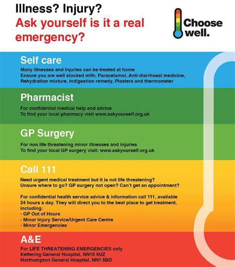 Thermometer Gp Care choose well your guide to local health services