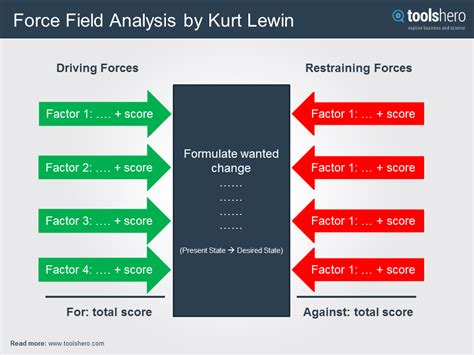 lewin s field analysis template field analysis by kurt lewin a decision tool