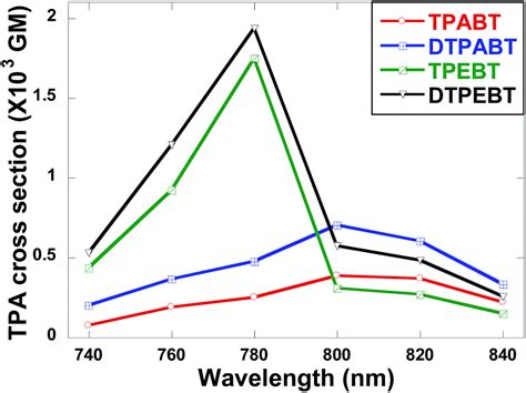 two photon absorption cross section rational design of asymmetric red fluorescent probes for