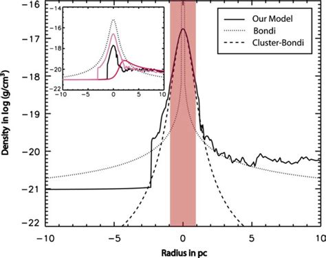 pattern formation hoyle gas accretion by star clusters and the formation of